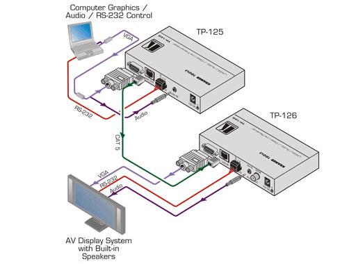 TP-125 - передатчик, предназначенный для передачи