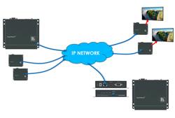 Kramer KDS-EN2T и KDS-EN2R – устройства для передачи сигналов по IP по локальной сети Ethernet