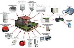 Установка охранно - пожарной системы для дома и дачи