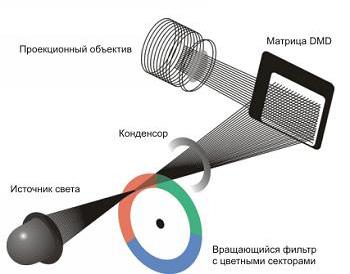 Принцип работы DLP проектора