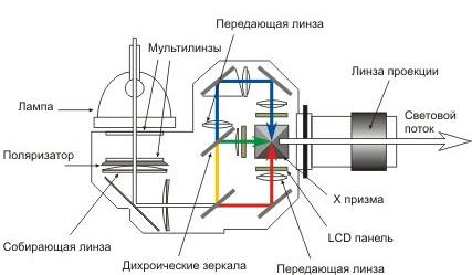 Принцип работы LCD проектора