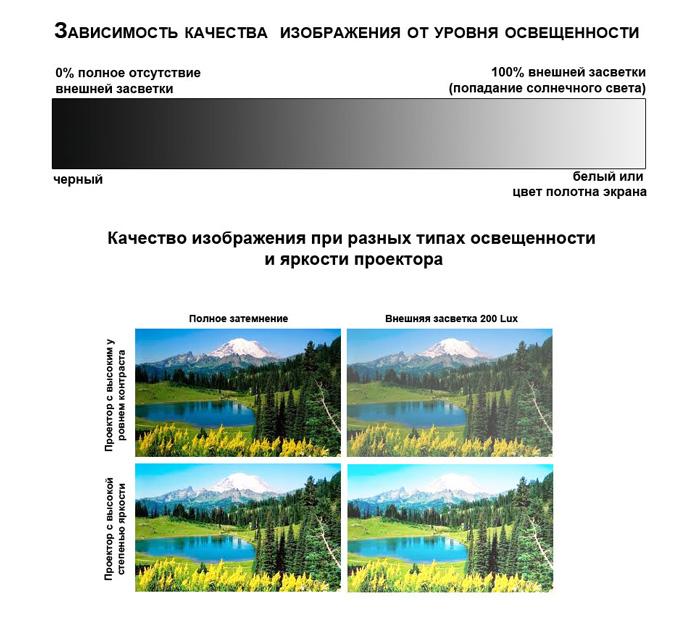 Зависимость качества изображения от уровня освещенности