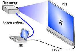Интерактивная доска или интерактивная система, представляет собой рабочую поверхность белого цвета,